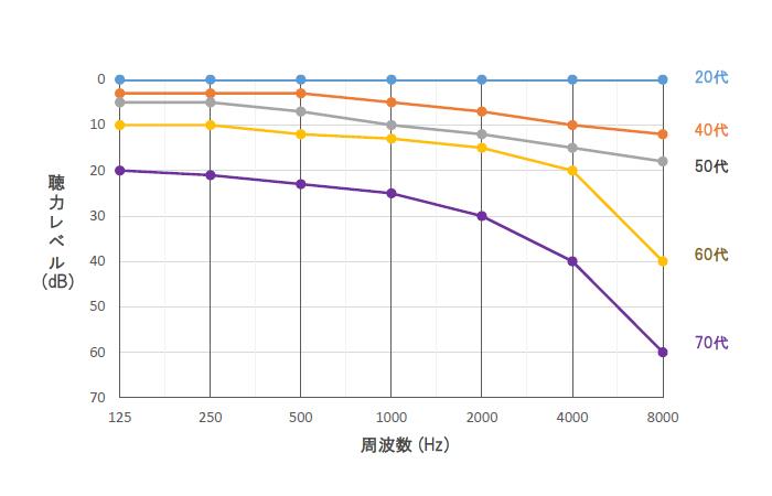 年齢別の聴力低下を示したイメージグラフ