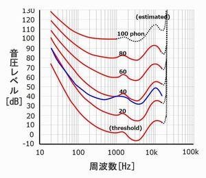 人の耳の周波数の感度は? 等ラウドネス曲線のやさしい解説