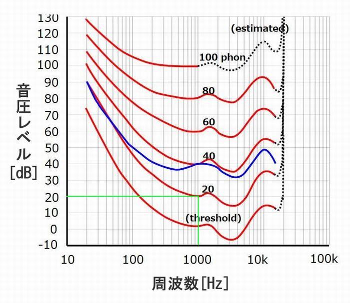 ラウドネス曲線_解説1
