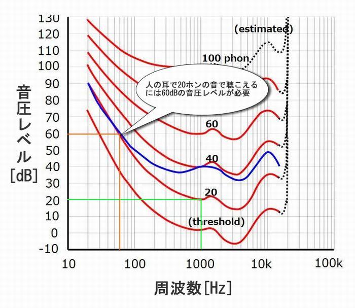 ラウドネス曲線_解説2