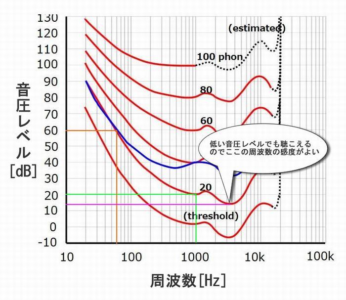 ラウドネス曲線_解説3