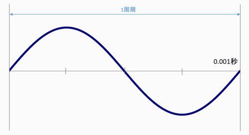 集音器の用語解説「周波数」について