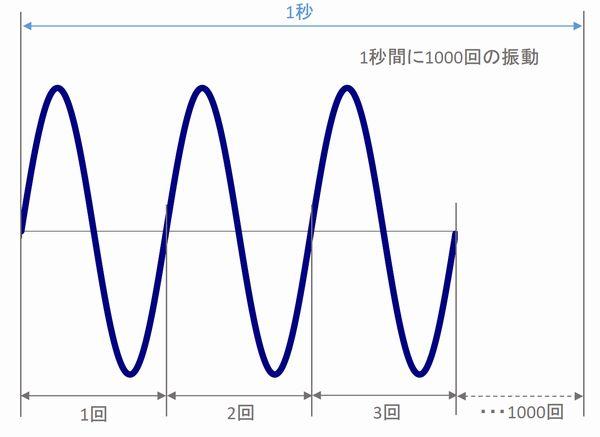 周波数1000Hzの解説図