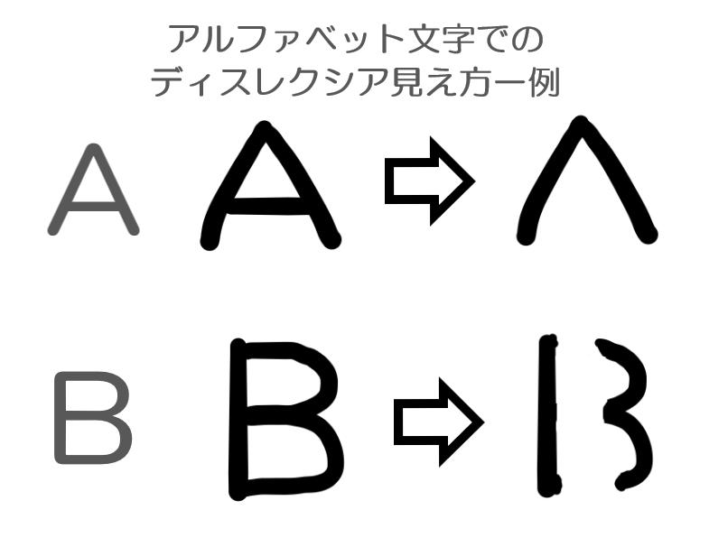 アルファベット、文字、ディスレクシア、例