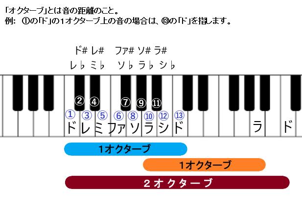 ピアノ、けん盤、オクターブ、オクターヴ